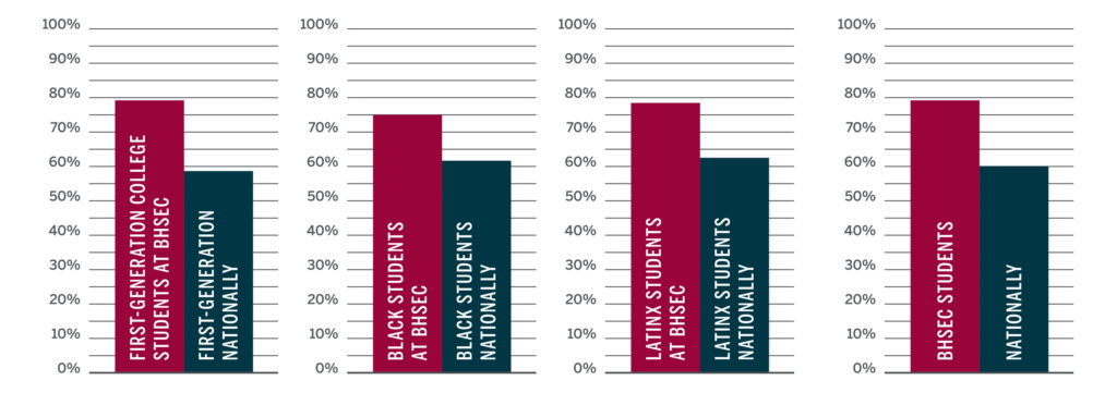 Bar chart showing rates of immediate college enrollment (within 6 months of high school graduation)